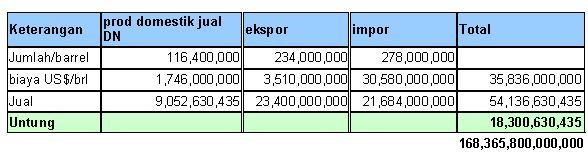 Tabel Simulasi Harga Bbm Di Indonesia Info Indonesia