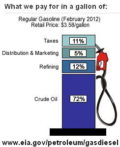 Di bawah adalah tulisan Kwik Kian Gie yang menyatakan Subsidi BBM ...