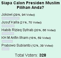 polling capres Indonesia 2014