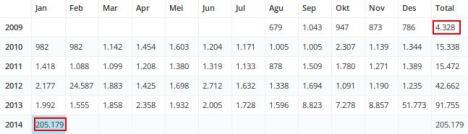 Statistik Posting 2